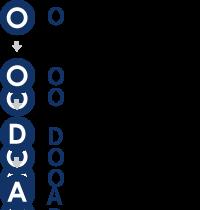 OODAループ